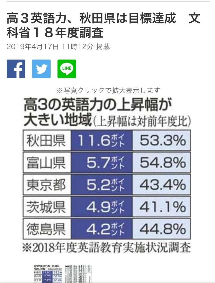 【朗報】徳島県高3生の英語力